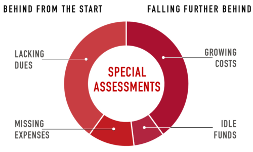 Special Assessment Contributing Factors